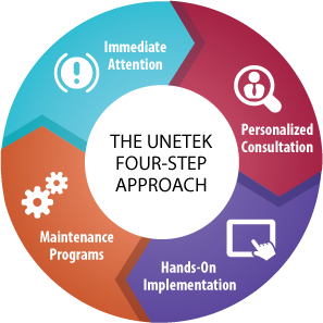 Unetek Four-Step approach